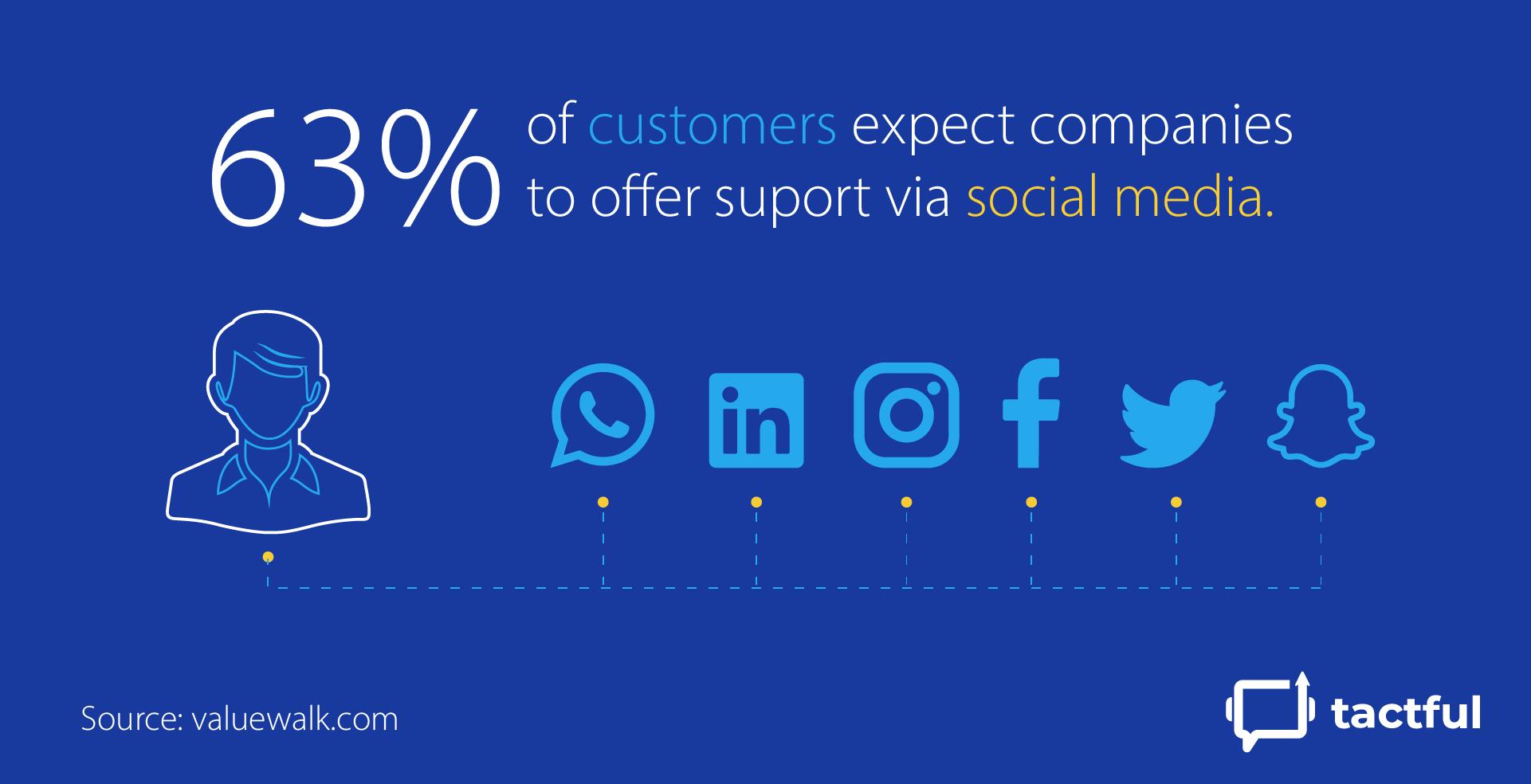 Customer Support Over Social Media