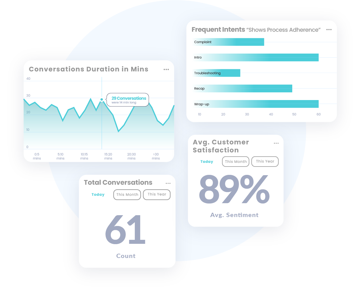 Business Intelligence for Customer Experience